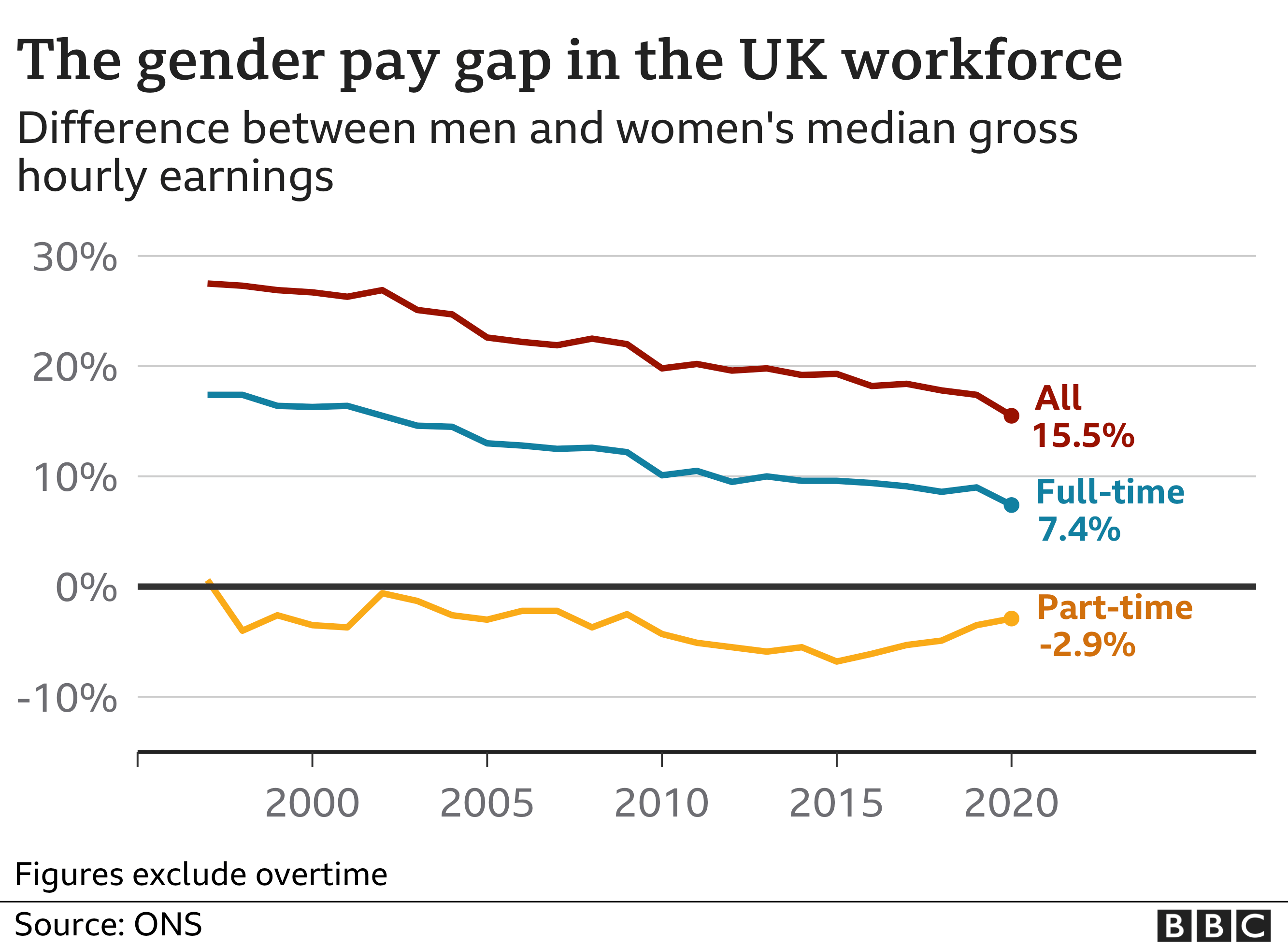 Gender pay gap in the UK workforce graph