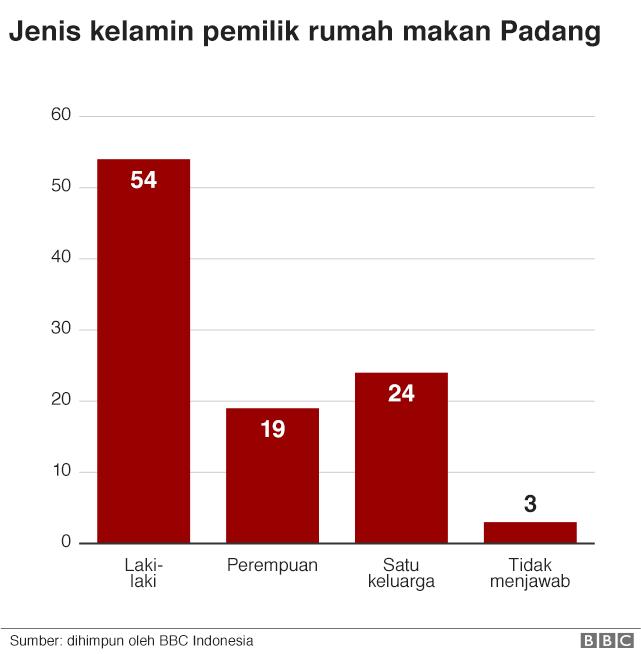 Gender rumah makan Padang