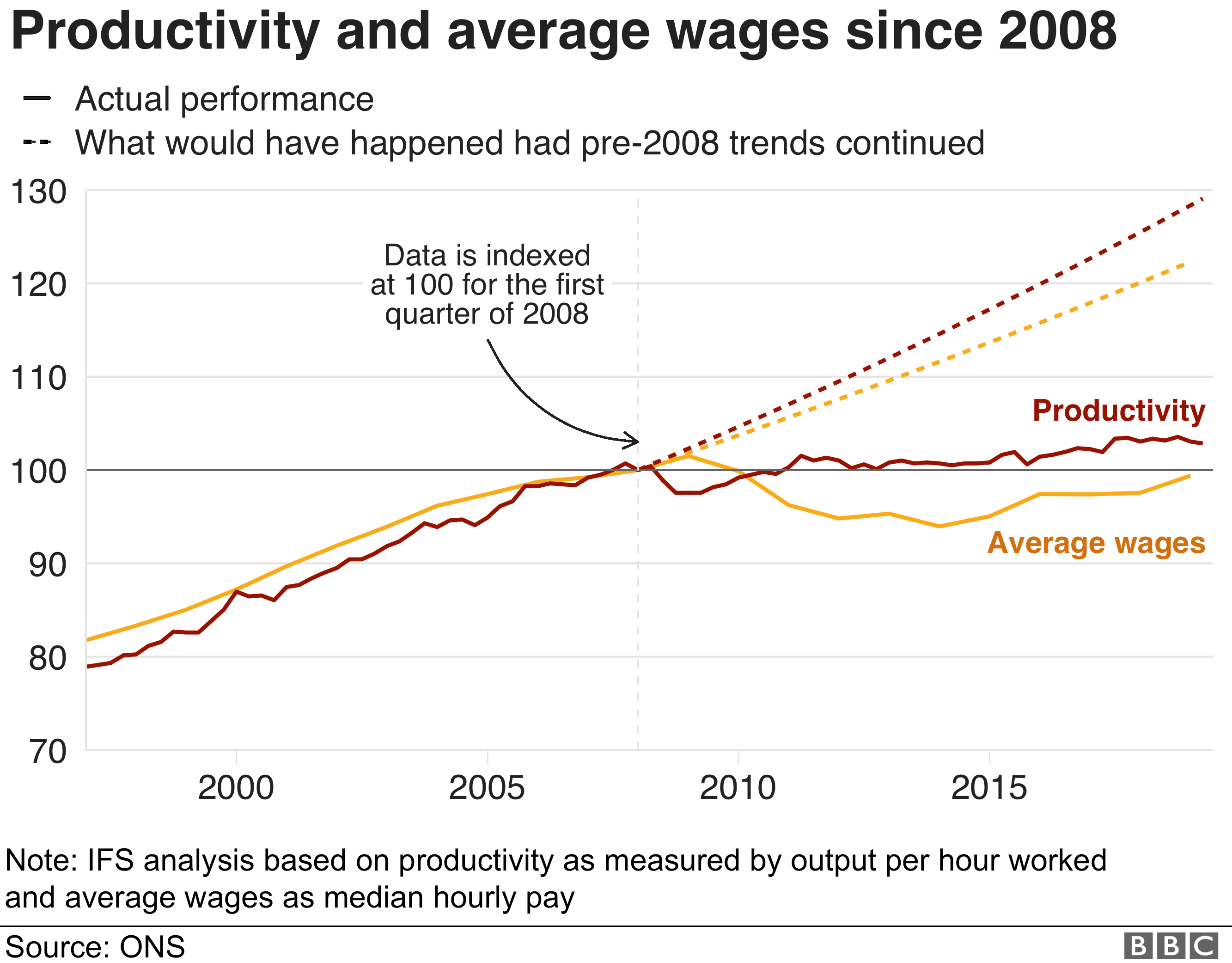 "Chart title: ""Productivity and average wages have performed terribly since 2008"" - shows the actual performance of productivity and average wages, and how they would have continued to rise if they had followed pre-2008 trends"