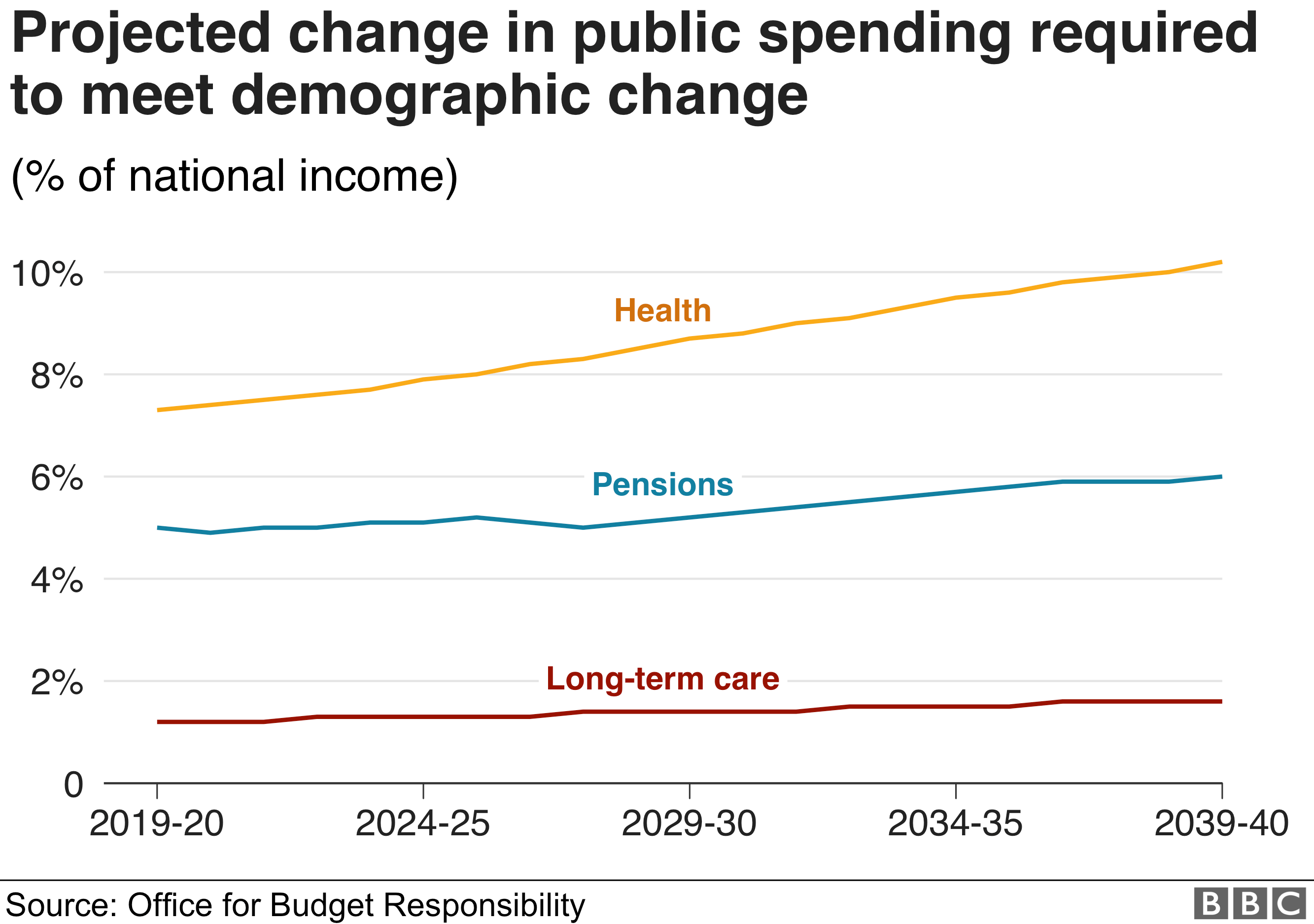 Projected change in public spending required to meet demographic change (as a percentage of national income). Shows steady long term rises in the amounts needed for health, pensions and long-term care.