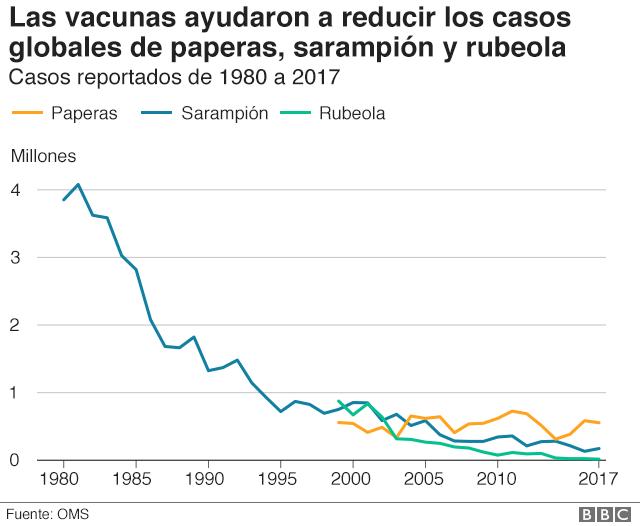 las vacunas ayudaron a reducir casos globales de paperas, sarampión y rubeola