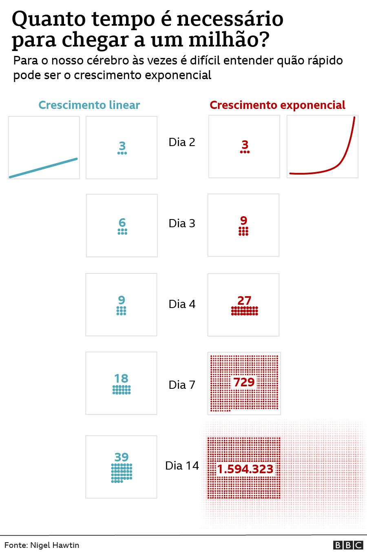 Gráfico ilustra viés do crescimento exponencial