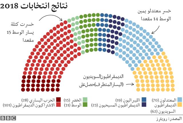 نتائج انتخابات 2018