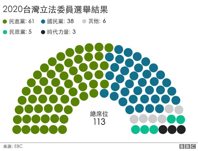 立委選舉結果