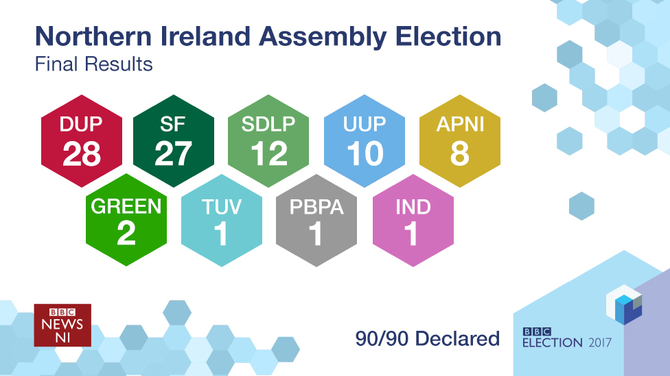 Final results in 2017 NI Assembly