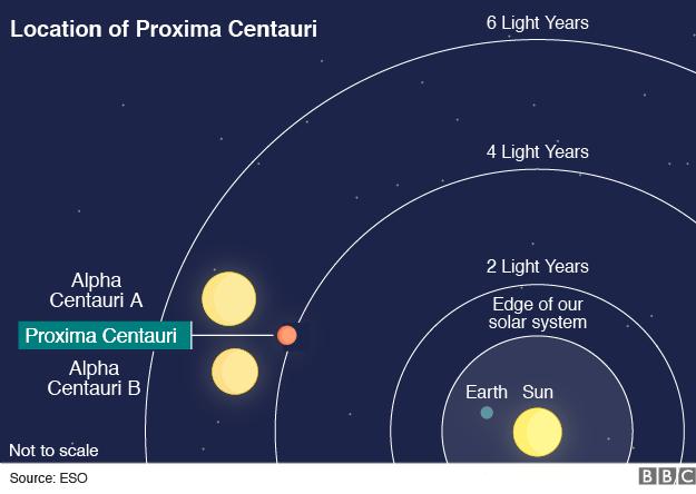Graphic of stars