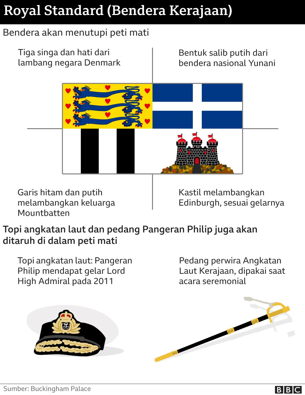 Infografis bendera kerajaan Pangeran Philip