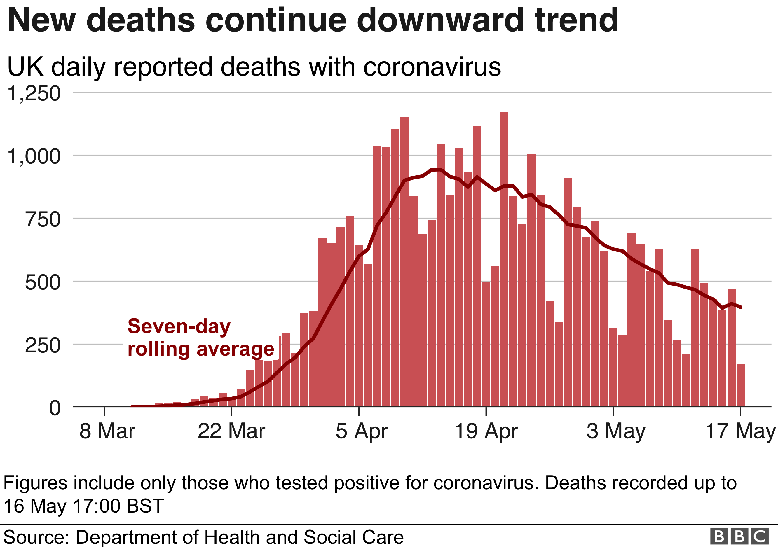 Graph showing UK daily deaths