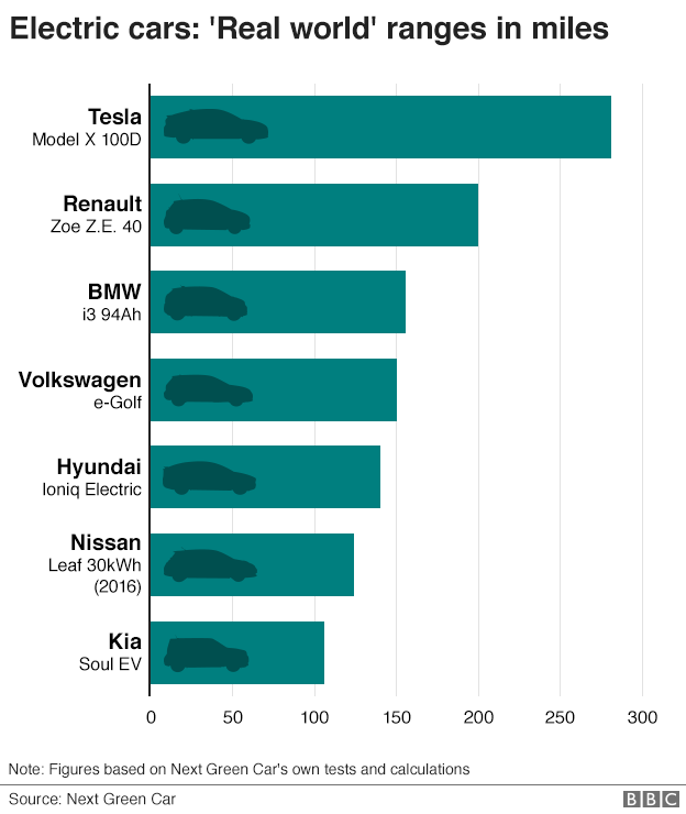 Chart displaying electric vehicle ranges