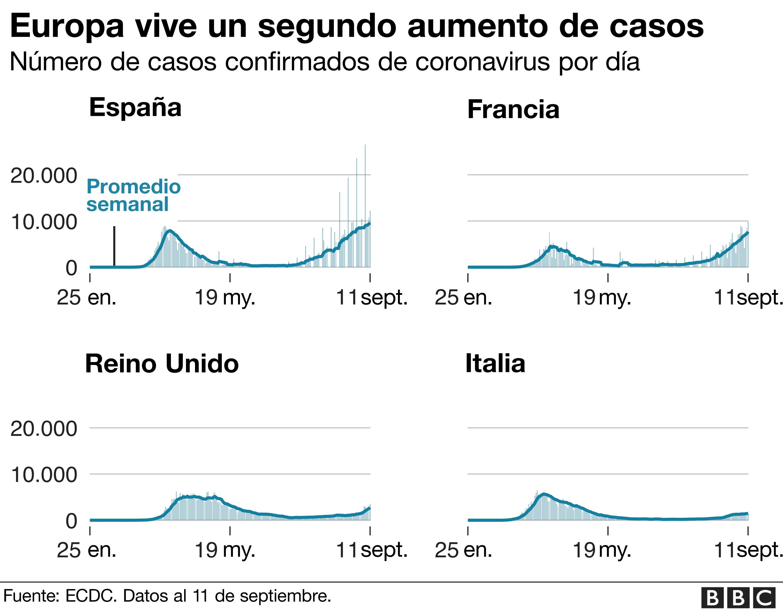 Europa está experimentando un segundo aumento de casos.