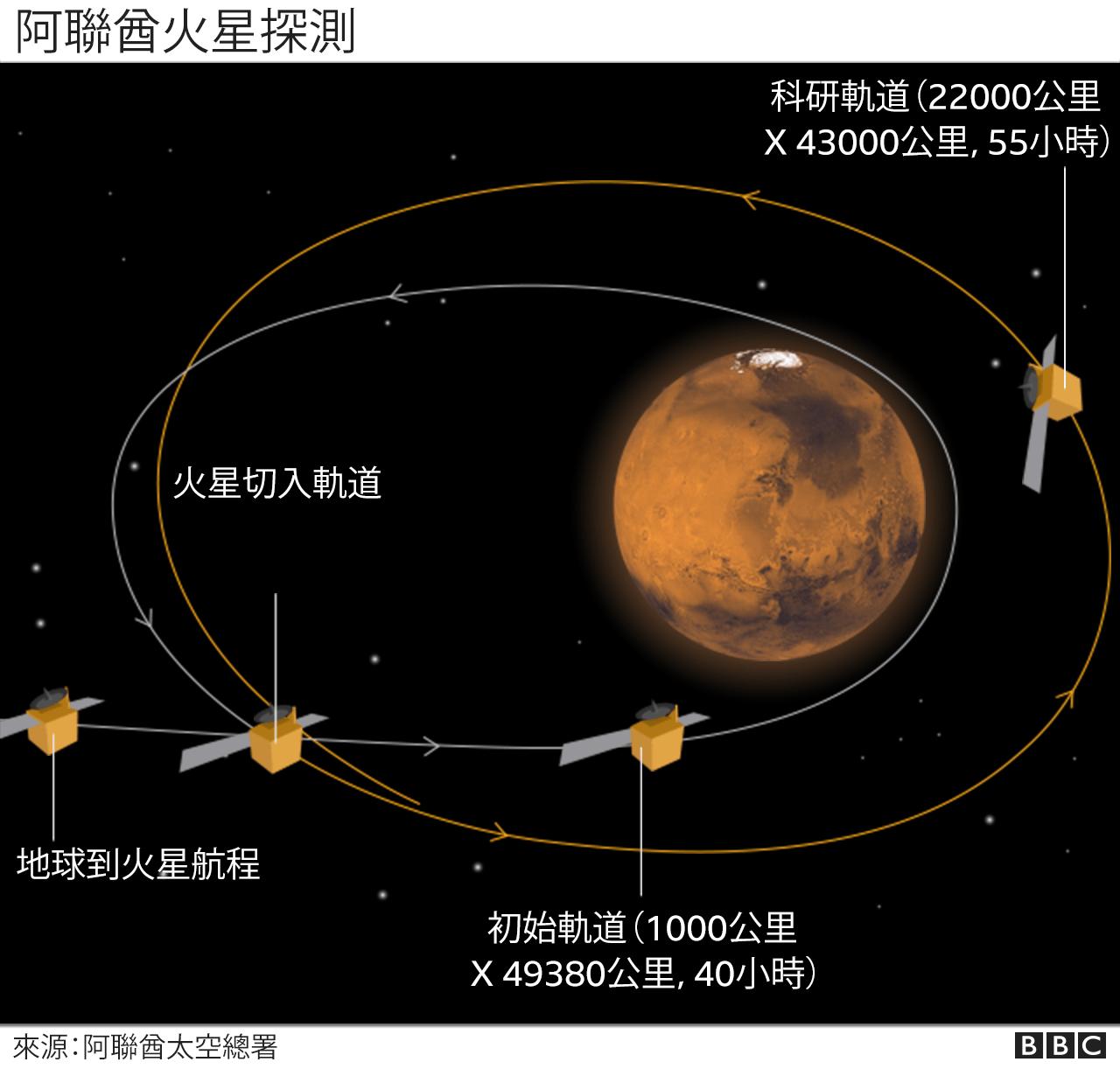 阿聯酋火星探測圖示