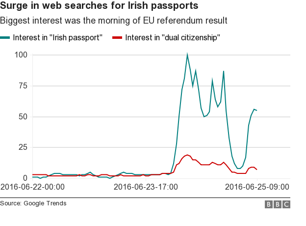 Google trends chart on Irish passport and dual citizenship searches