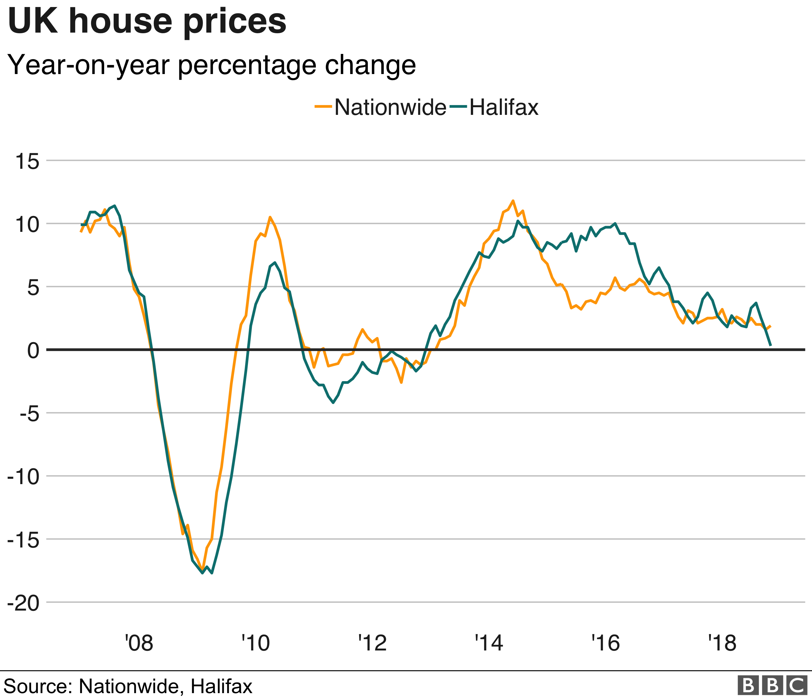 House price change graph