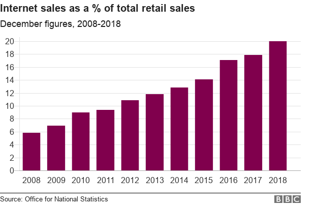 Chart showing internet sales as a percentage of total retail sales from December 2008 to 2018.