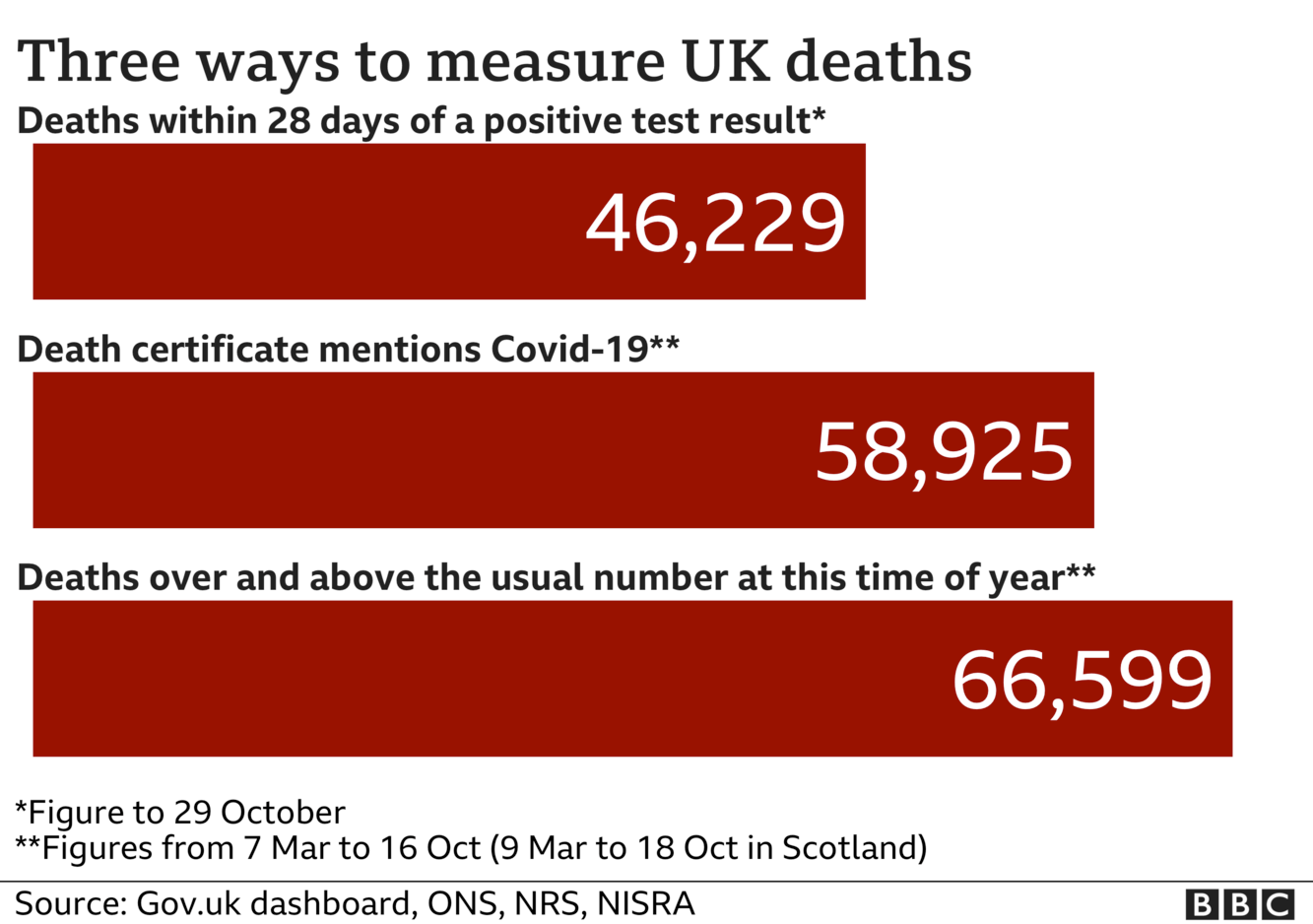 Chart shows three ways of measuring coronavirus deaths - government statistics count everyone who dies withint 28 days of a positive test, the total is now 46,229, ONS stats include everyone where coronavirus was mentioned on the death certificate and that total is now 58,925, the final total includes all excess deaths over and above the usual number and that is now 66,599