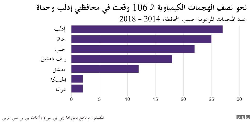 نسبة الإصابات في الهجمات