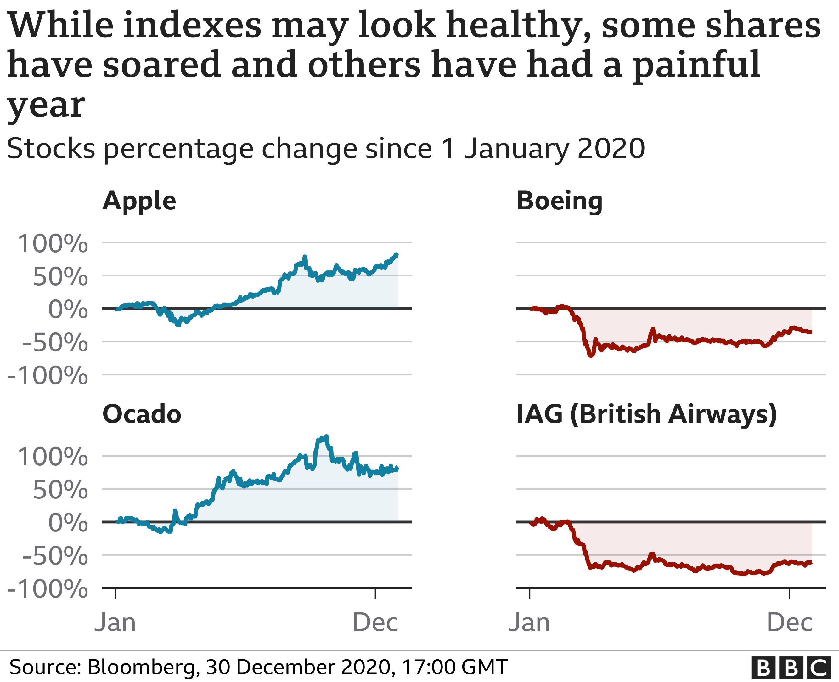 Shares of top and bottom performers for US and UK indexes