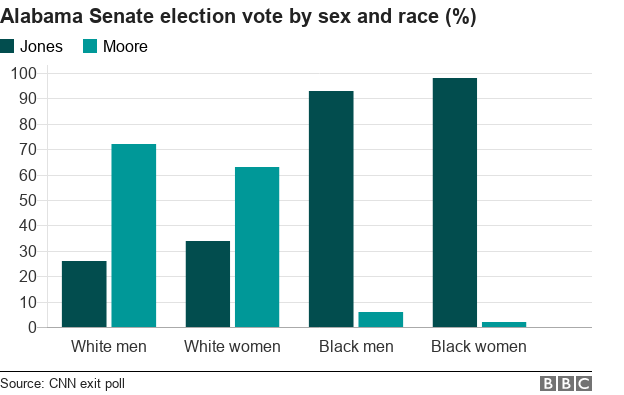 A graph showing the Alabama Senate vote by sex and race
