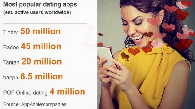 Dating Apps Table