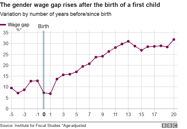Chart showing gender pay gap