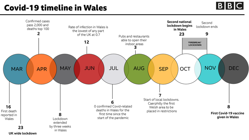 Covid in Wales timeline
