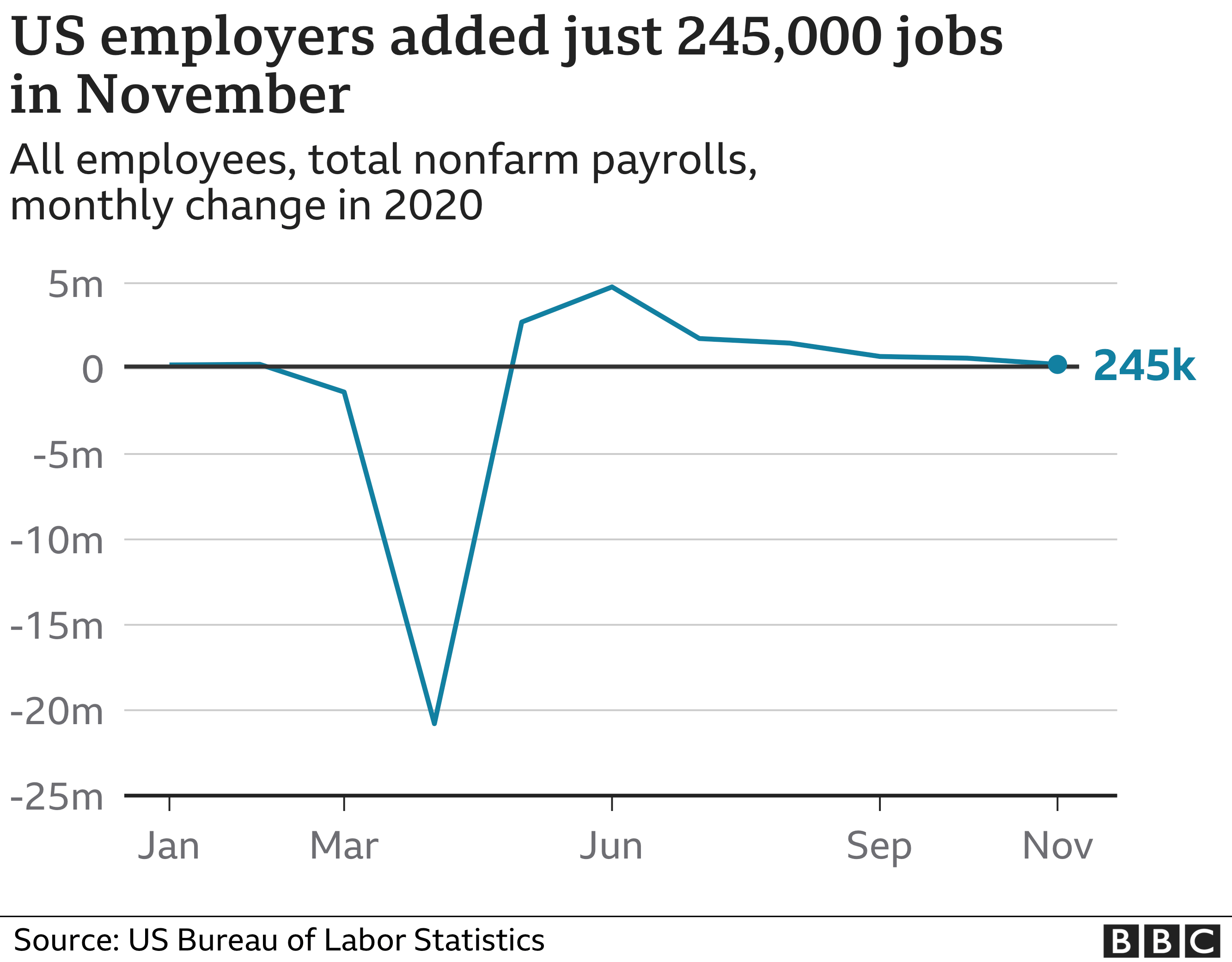 US non-farm payrolls