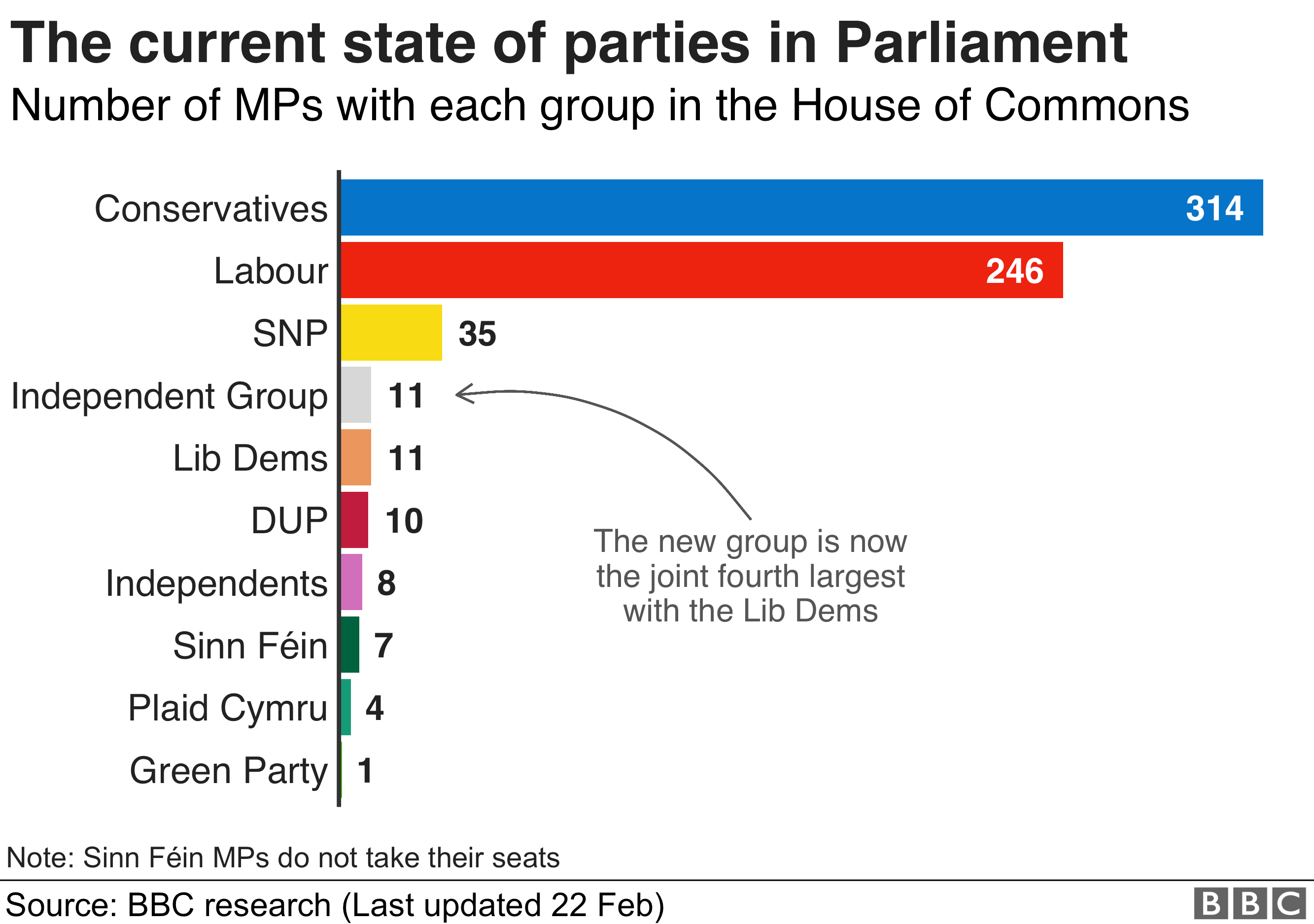 Graphic showing the state of the parties in the Commons