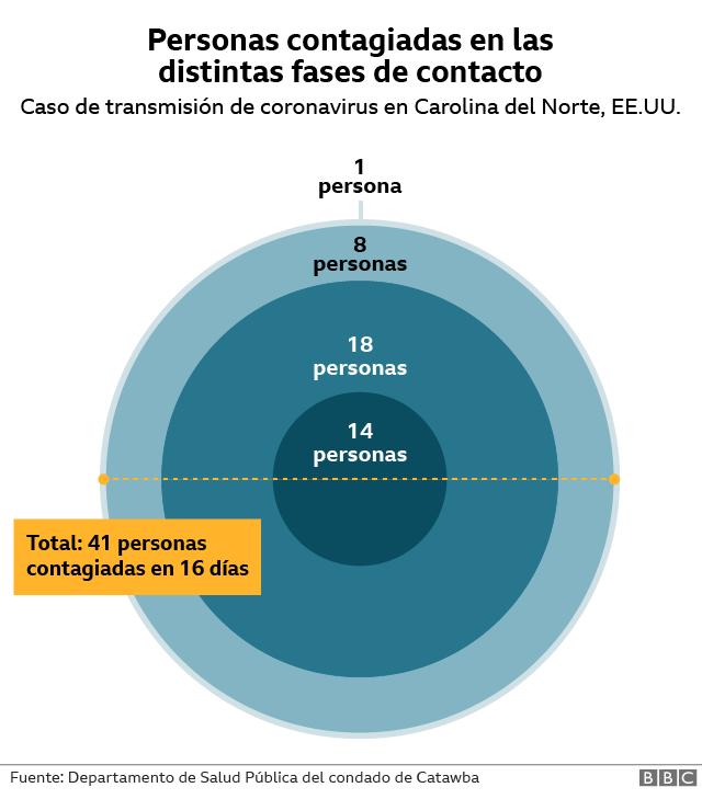 Gráfico circular de los contagiados en distintas fases en el caso.
