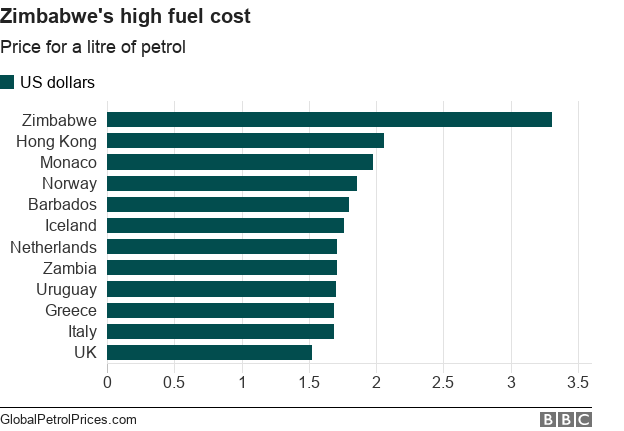 Zimbabwe's high fuel cost