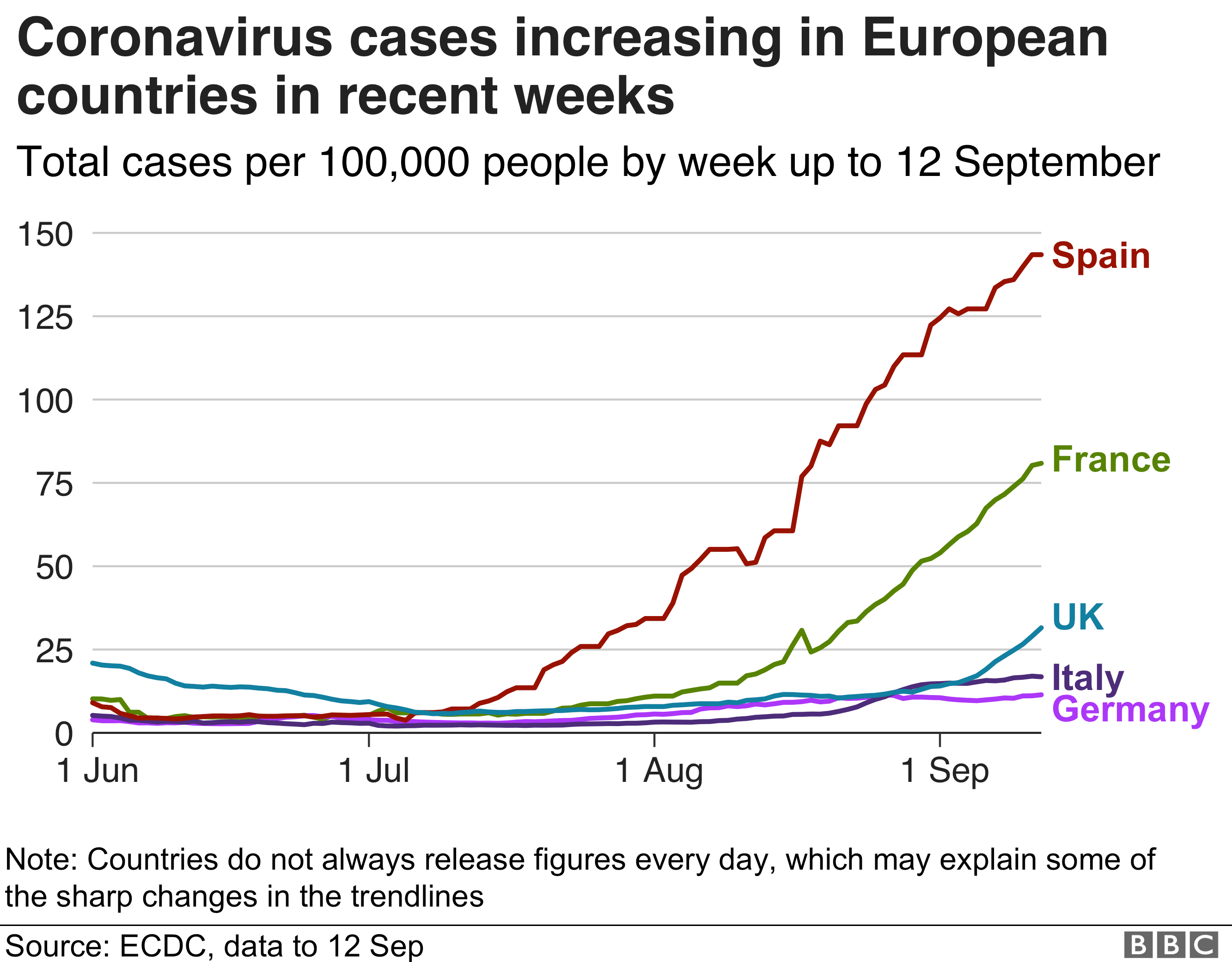 Line chart shows cases rising in European countries - the rise is steepest in Spain and France