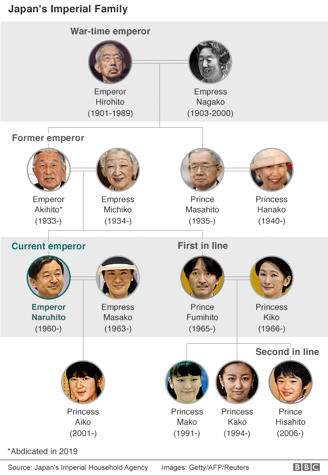 Japanese imperial family tree