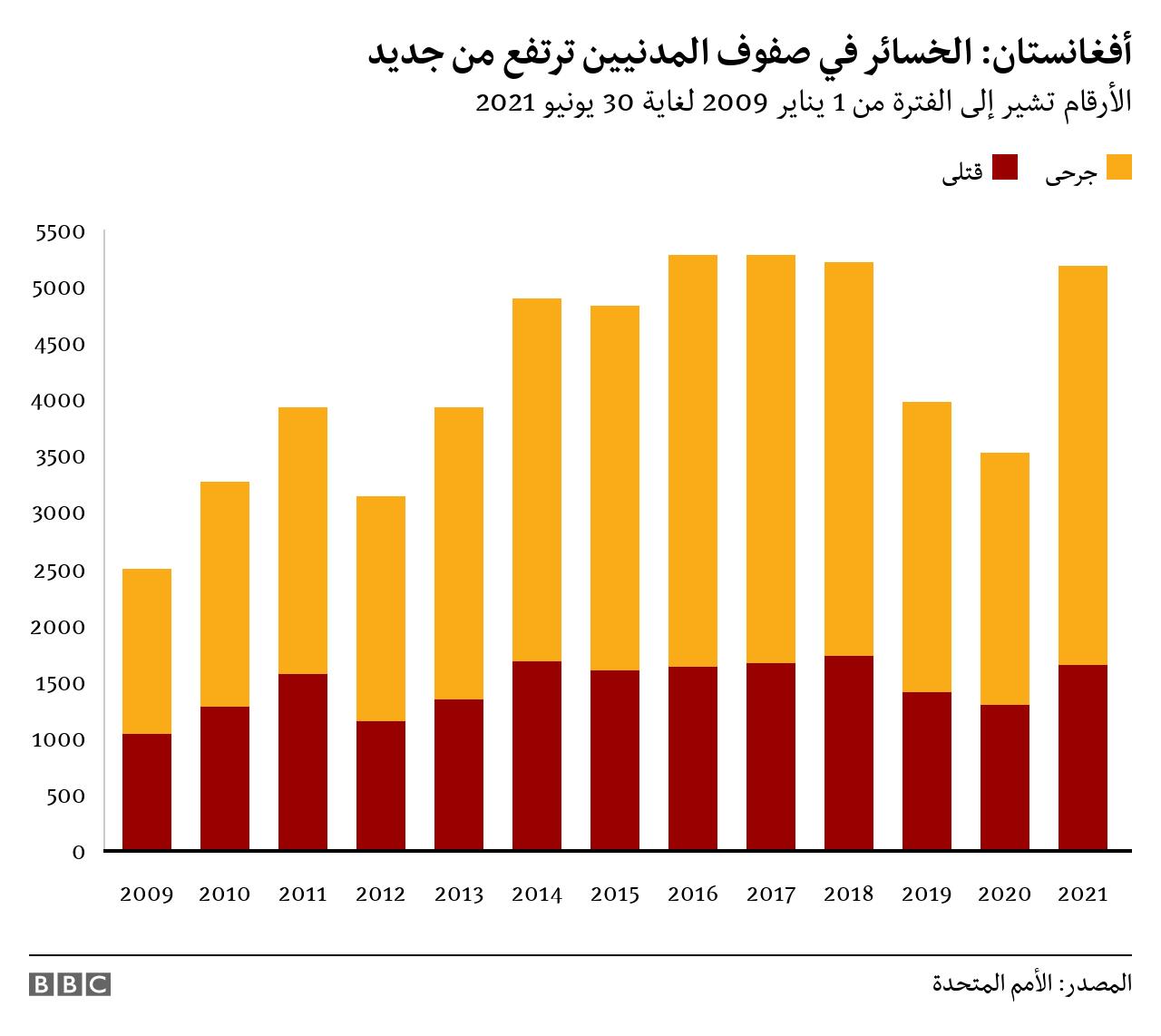 القتلى من المدنيين في أفغانستان