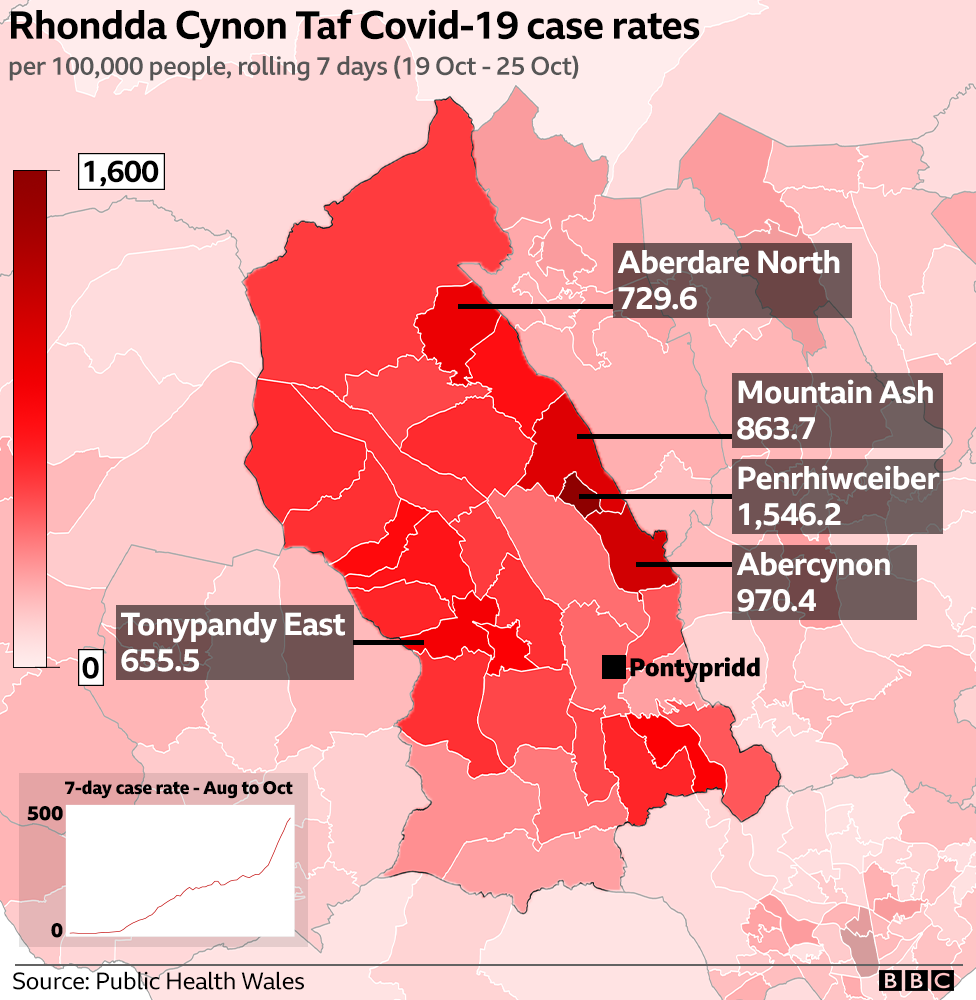 RCT local case rates