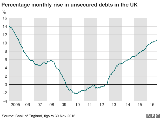 Chart showing rise in unsecured debts