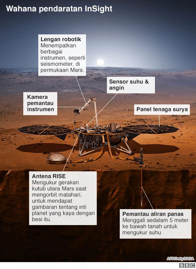 Wahana InSight Mars