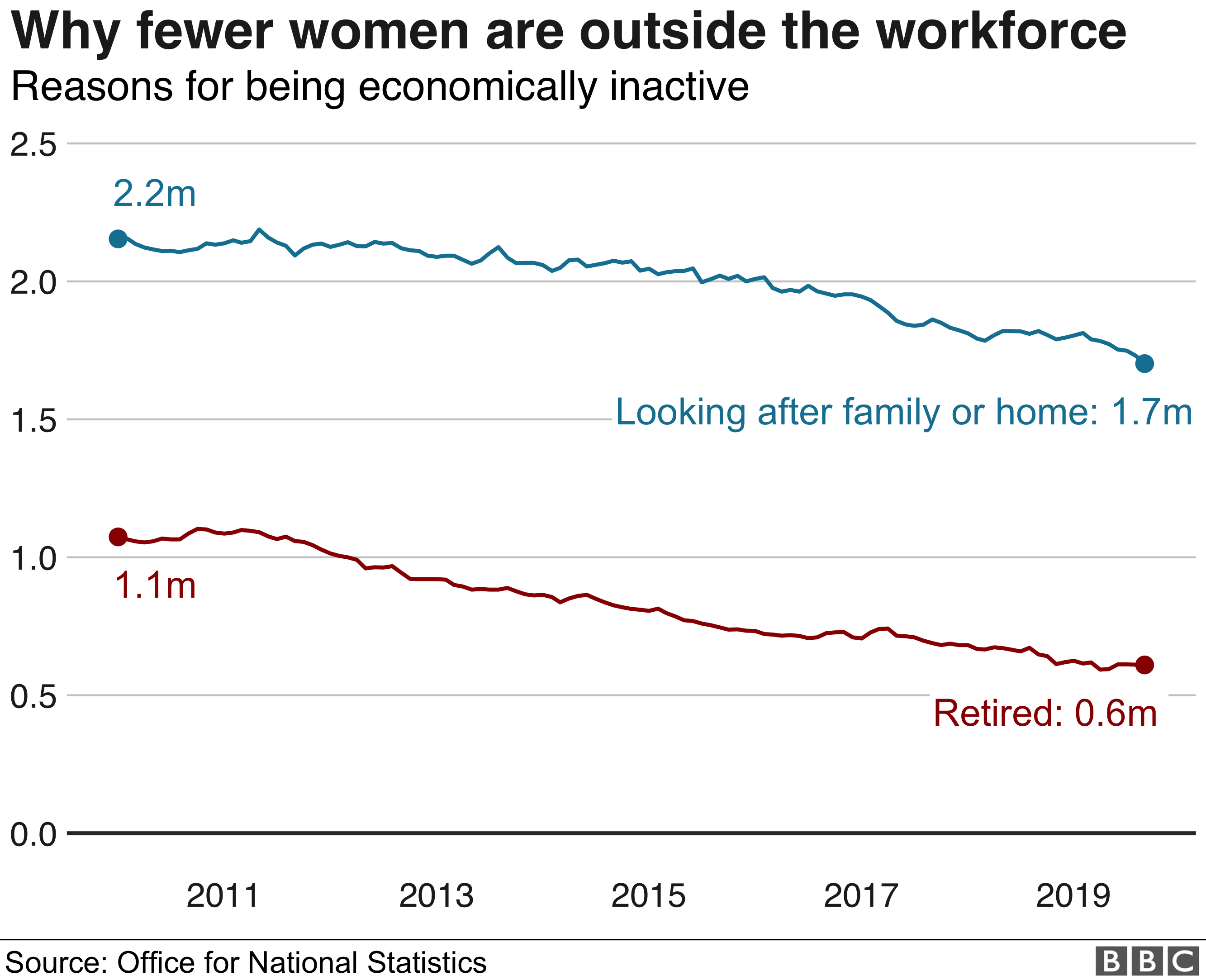 graph why women are outside workforce