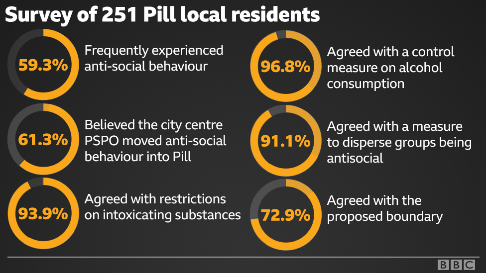 graphic showing how anti-social behaviour is affecting residents in Pill, Newport