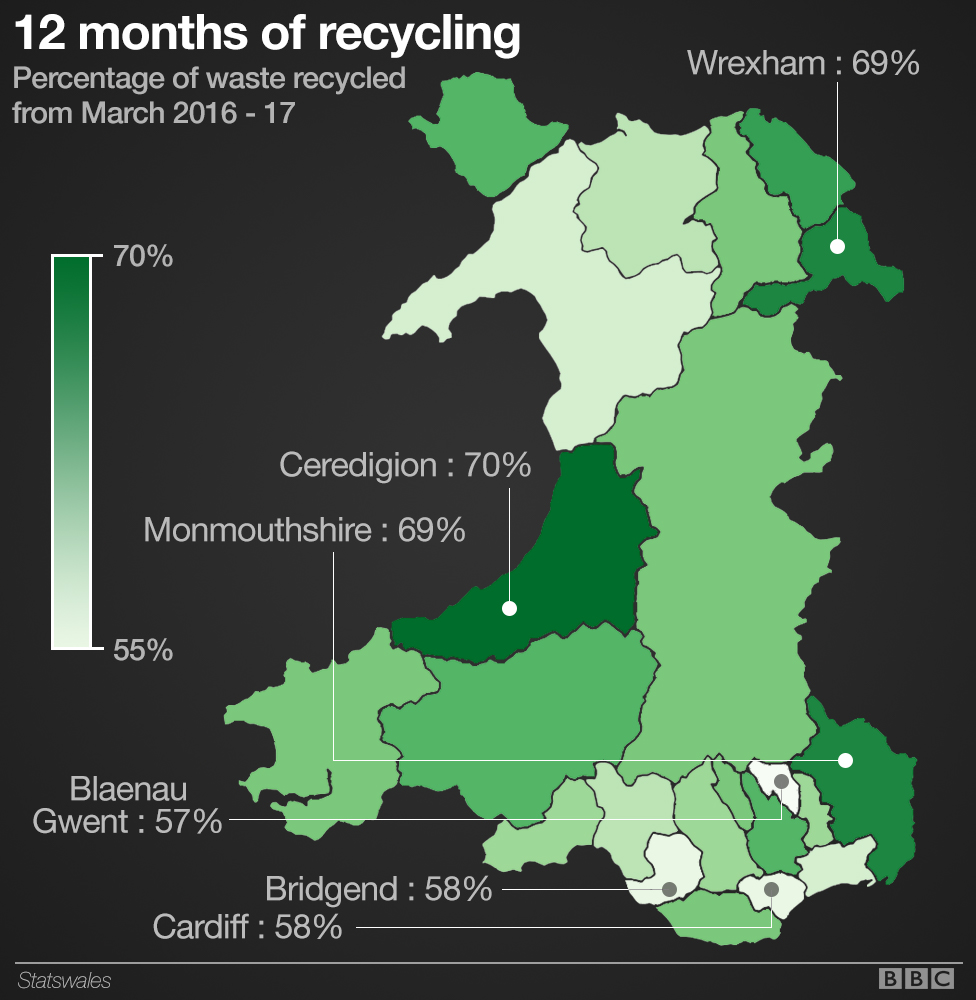 Percentage of waste recycled between March 2016 and March 2017