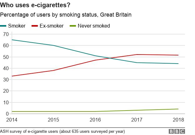 BBC chart on who uses e-cigarettes