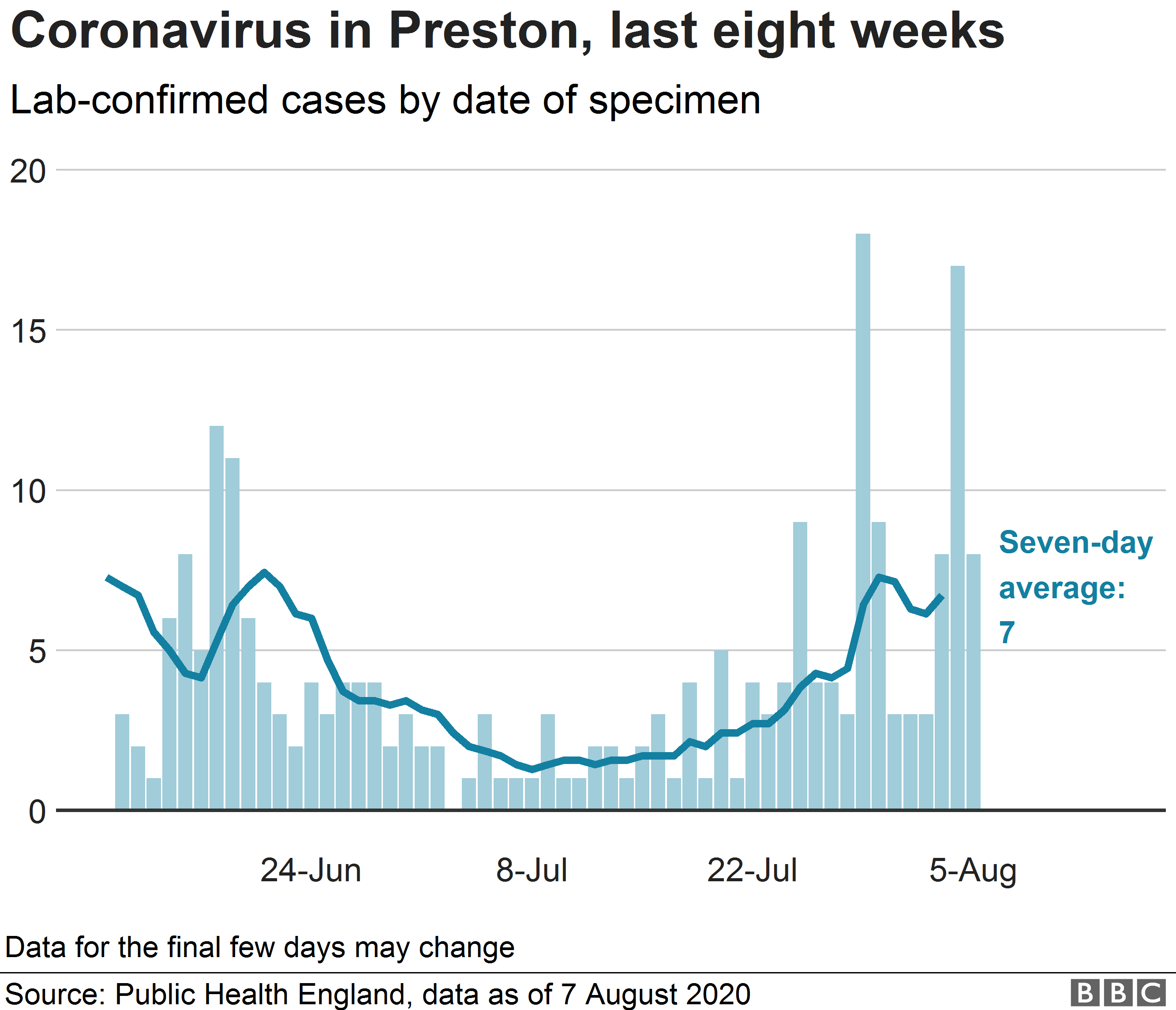 Chart showing coronavirus cases in Preston