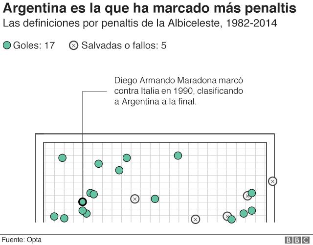 Gráfico que muestra todos los penaltis cobrado por Argentina en las definiciones en las que ha participado.