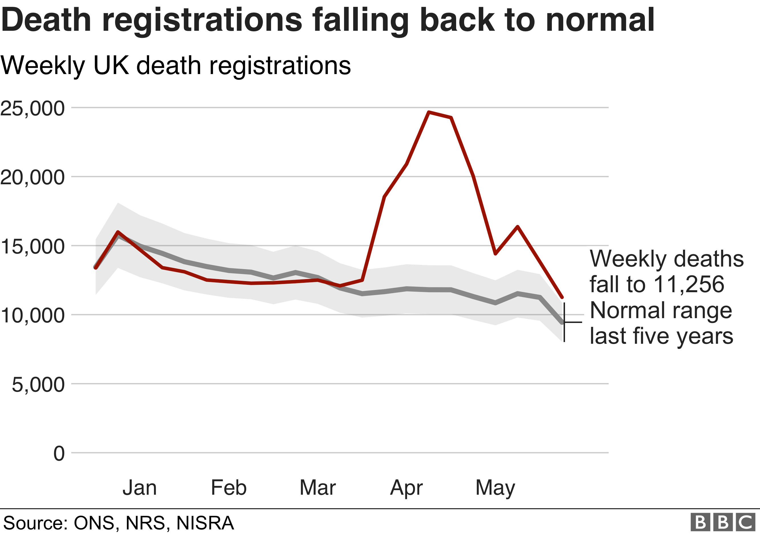 Coronavirus Weekly Death Figures Continue To Fall Bbc News