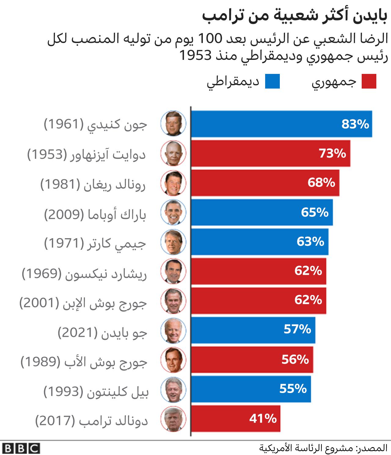 يُظهر الرسم نسبة التأييد العام بعد 100 يوم في المنصب لكل رئيس منذ عام 1953.