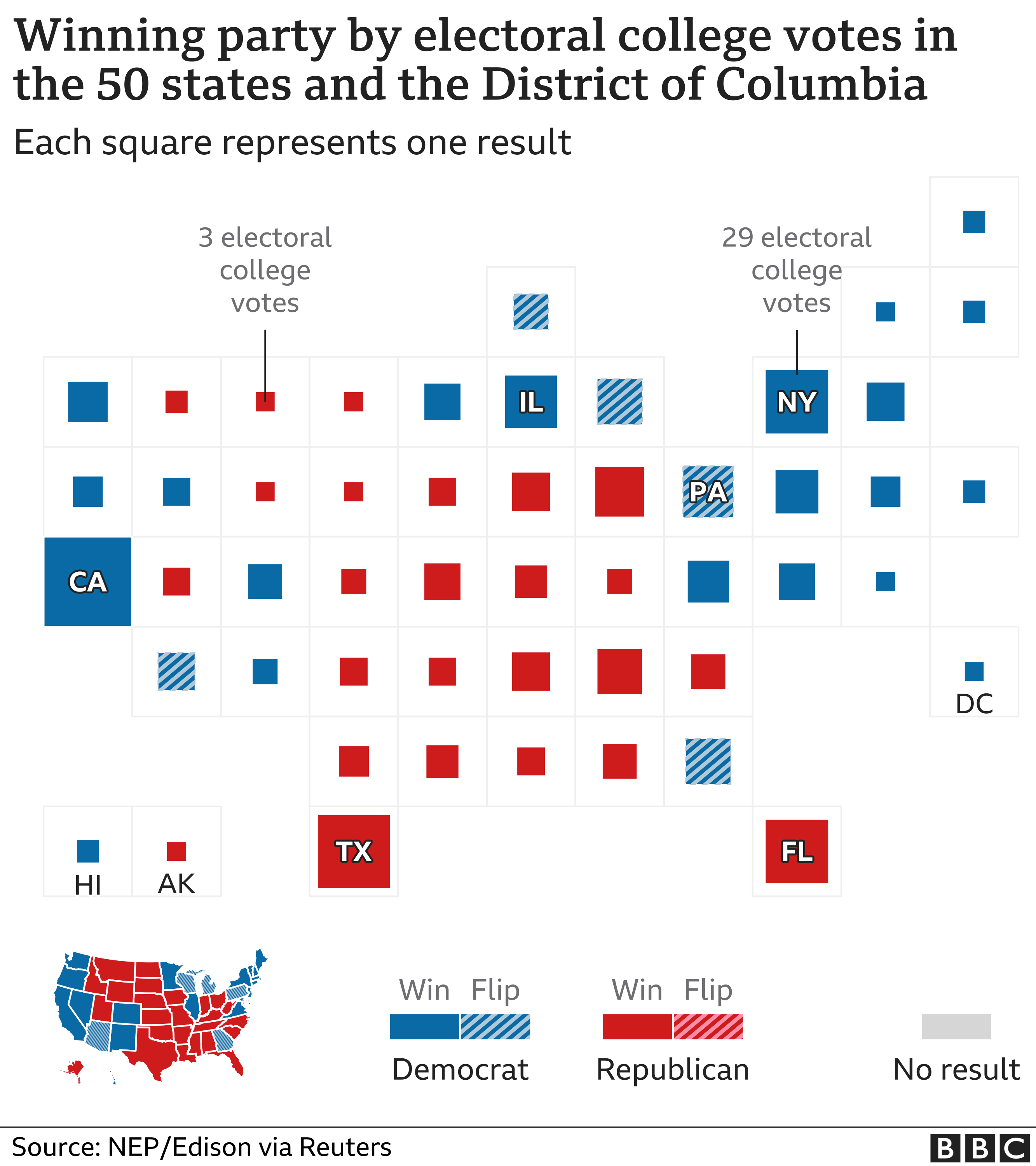 Cartogram of results - each state in proportion
