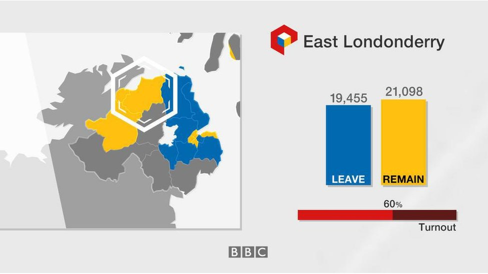 East Londonderry: Leave 19,455; Remain 21,098; turnout 60%