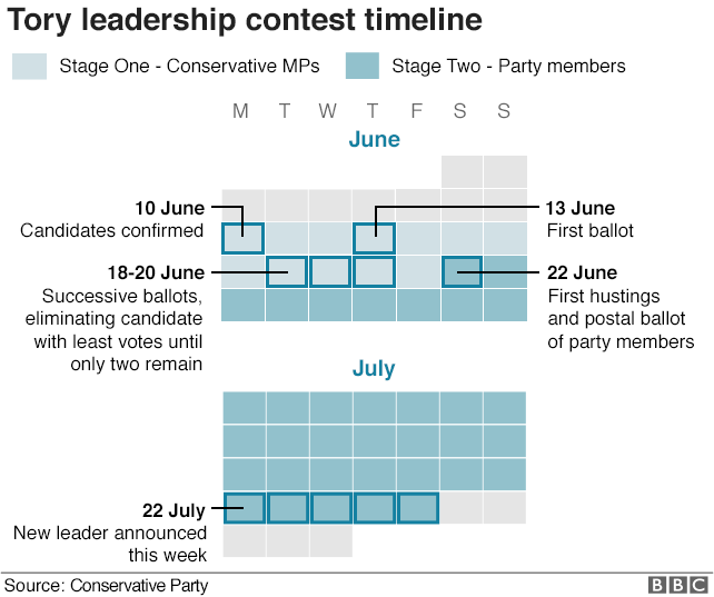 Timeline of Tory leadership contest