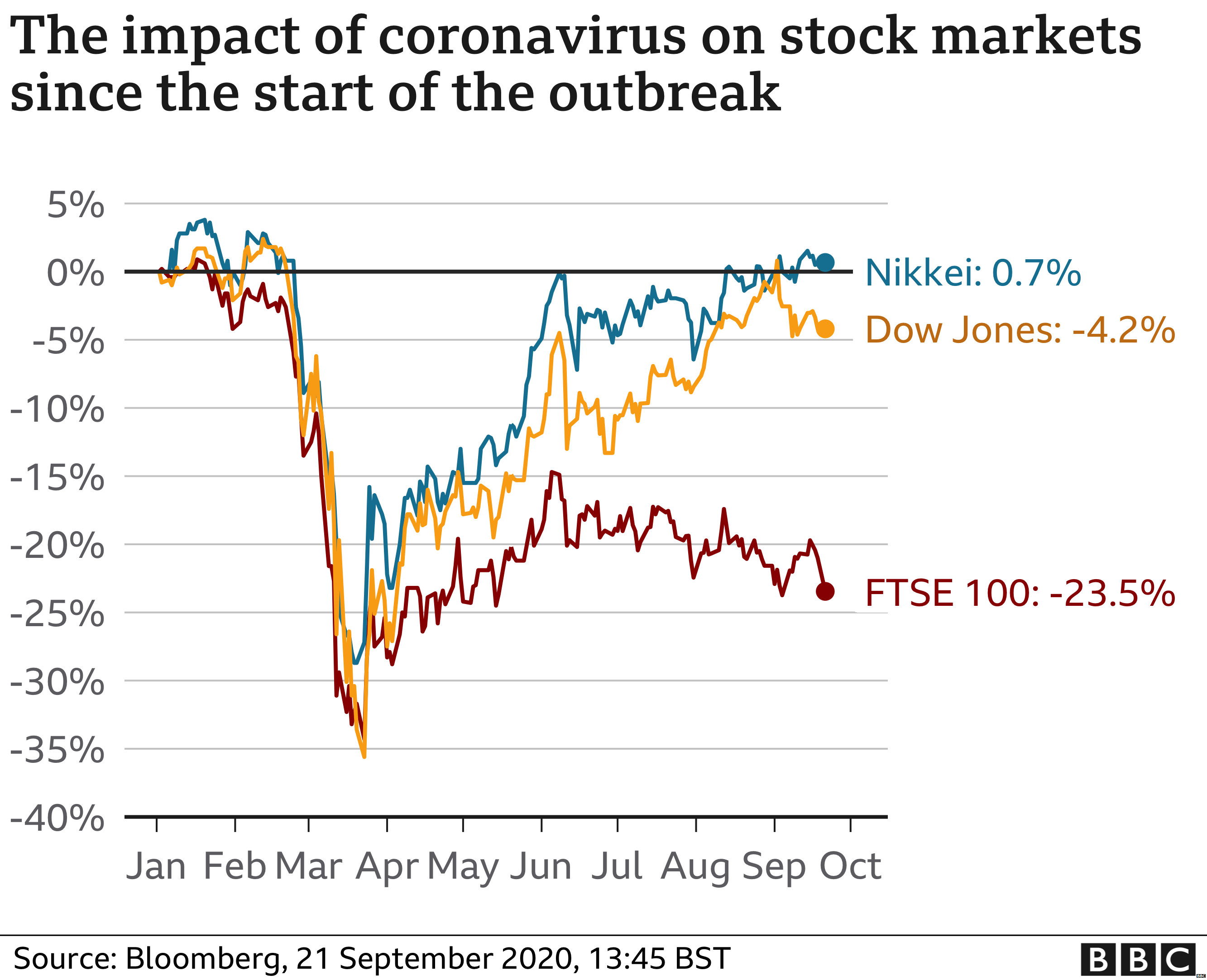 Chart showing leading share markets since start of outbreak