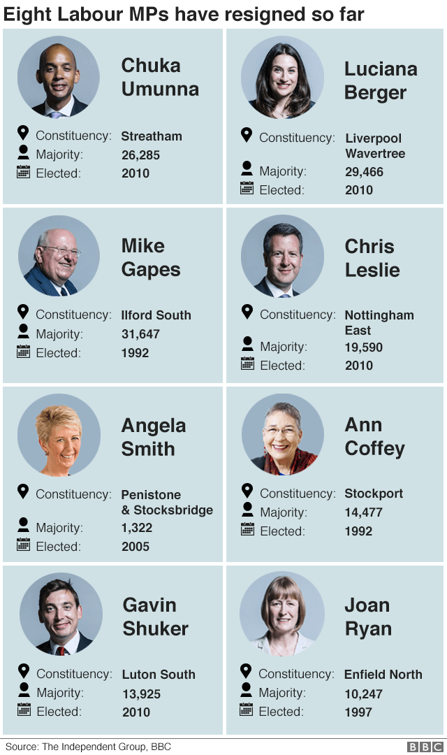 Graphic showing the eight Labour MPs that have quit the party to join the new Independent Group