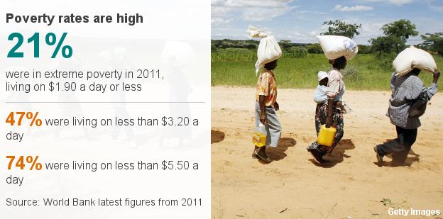 Datapic showing poverty levels in Zimbabwe