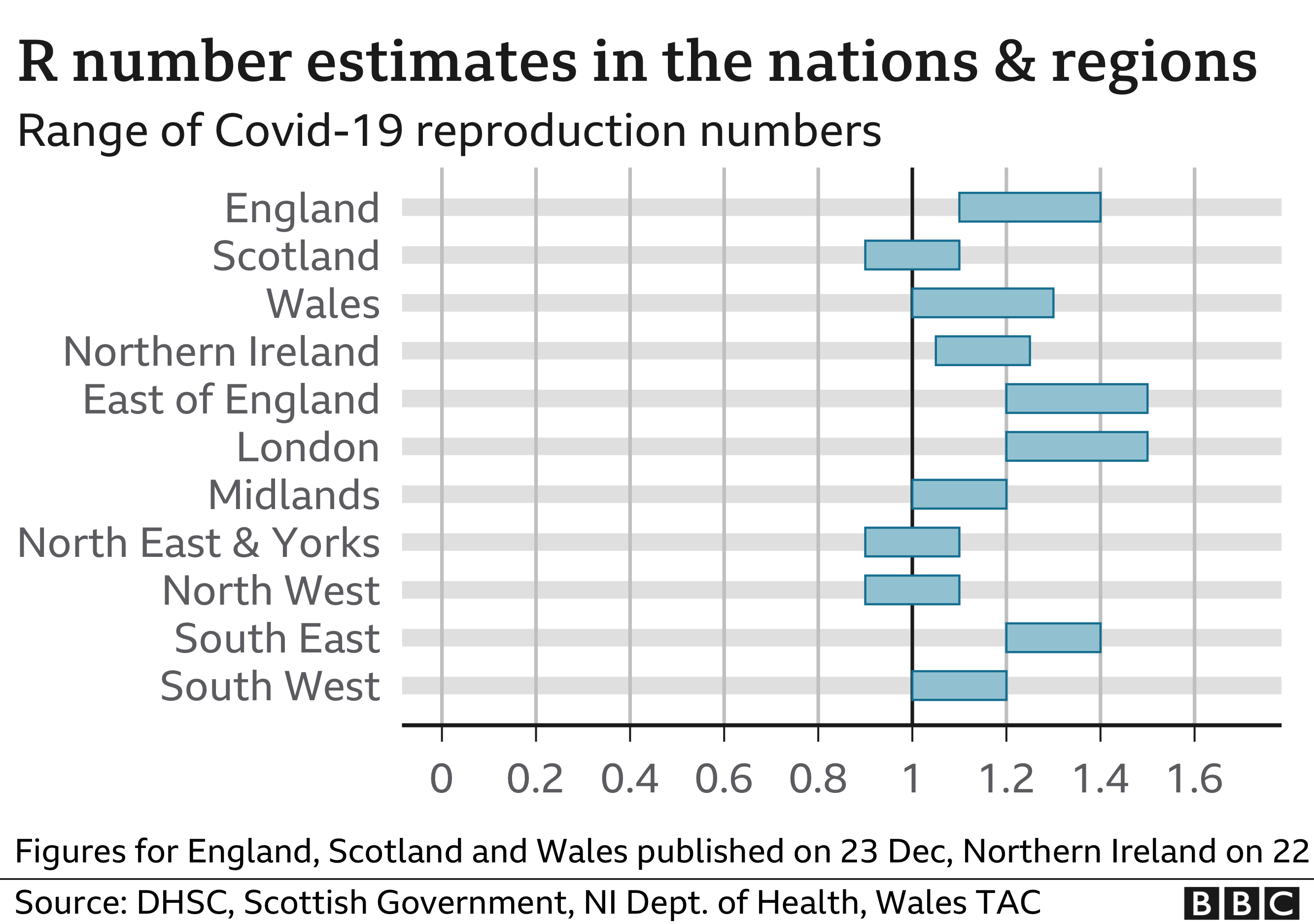 Chart shows R number estimates in nations and regions. updated 29th Dec.